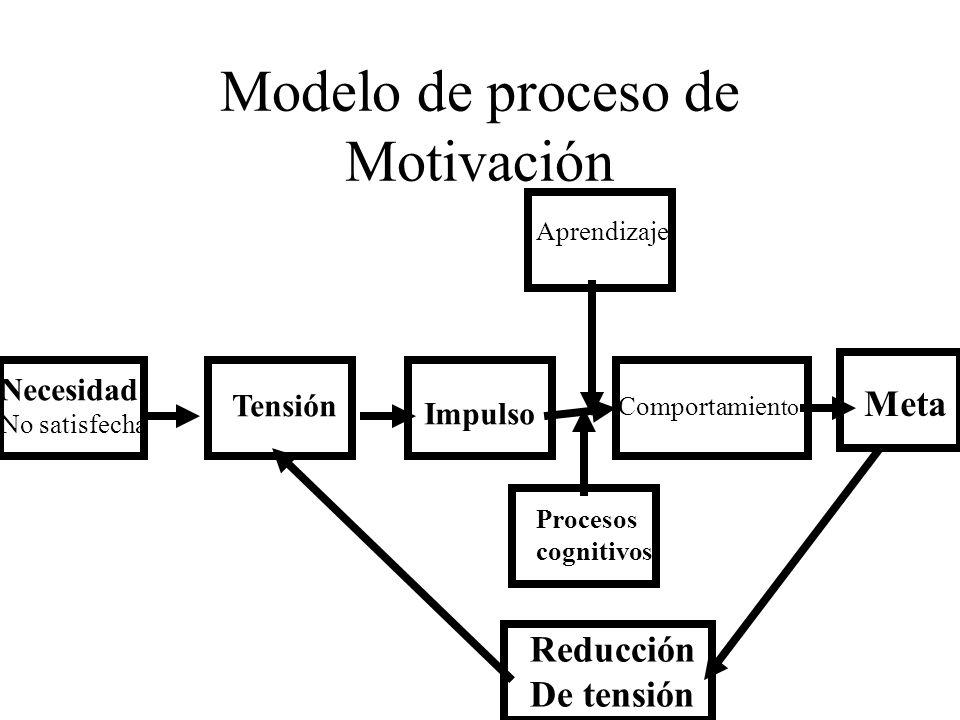 Modelo de proceso de Motivación