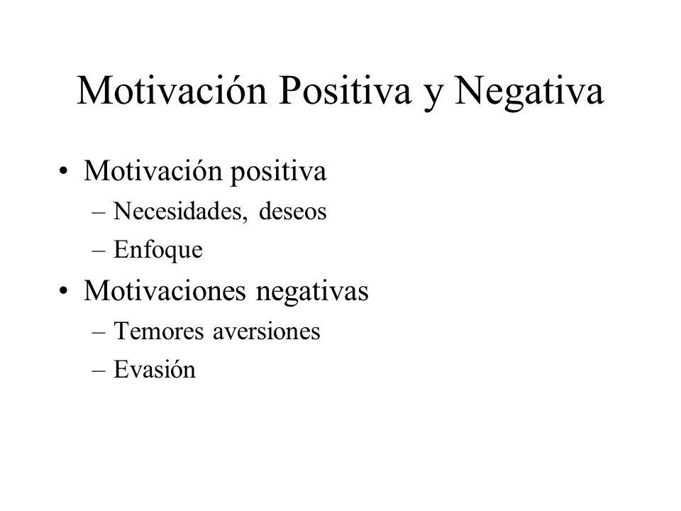 Motivación Positiva y Negativa
