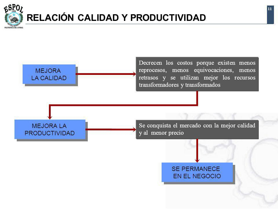 RELACIÓN CALIDAD Y PRODUCTIVIDAD