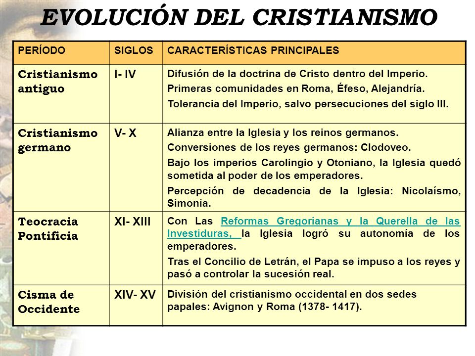 EVOLUCIÓN DEL CRISTIANISMO
