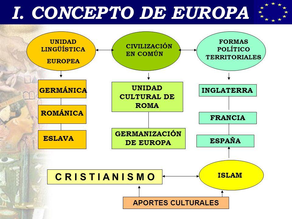 I. CONCEPTO DE EUROPA C R I S T I A N I S M O GERMÁNICA ROMÁNICA