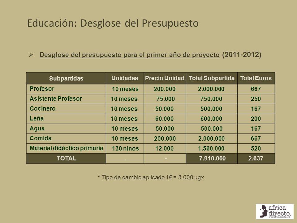 Educación: Desglose del Presupuesto
