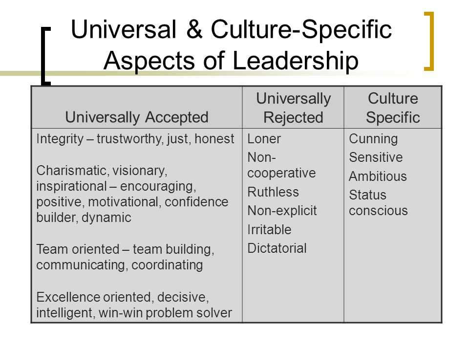 Universal & Culture-Specific Aspects of Leadership