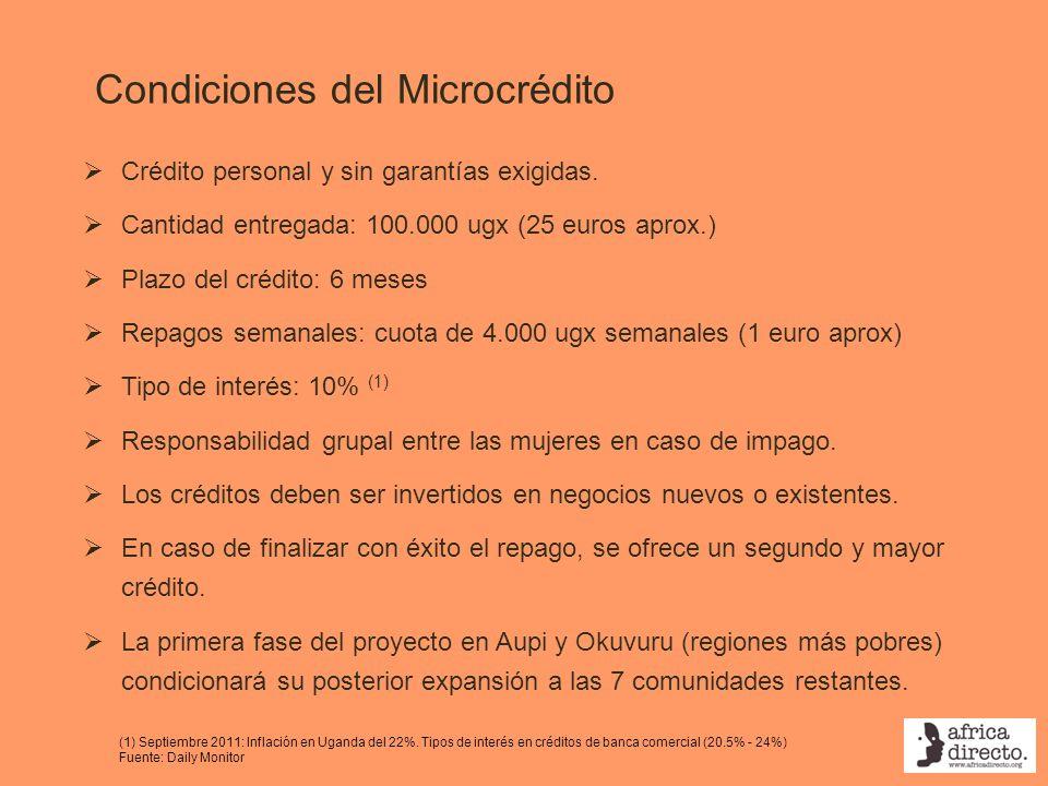 Condiciones del Microcrédito
