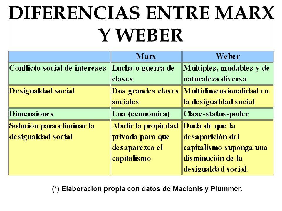 Diferencias entre Marx y Weber