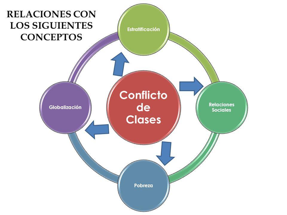 Relaciones con los siguientes conceptos