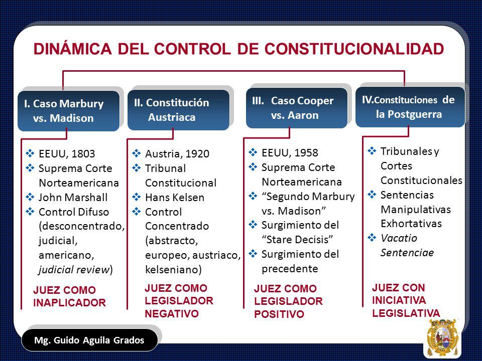 DINÁMICA DEL CONTROL DE CONSTITUCIONALIDAD