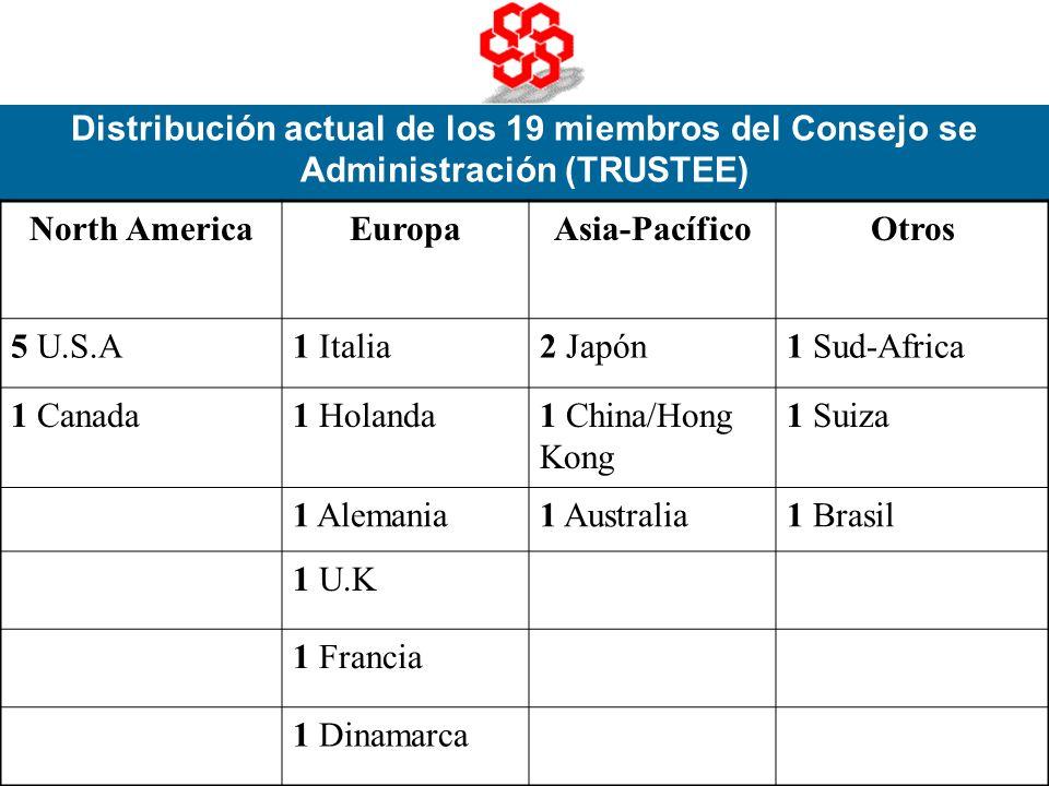 Distribución actual de los 19 miembros del Consejo se Administración (TRUSTEE)