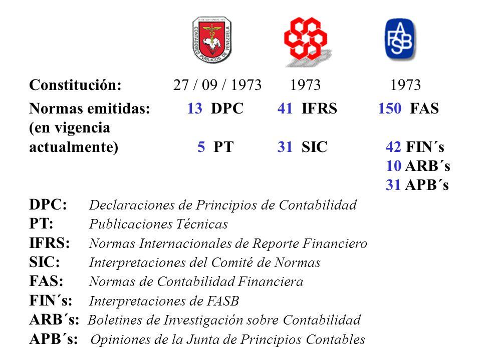 Constitución: 27 / 09 / 1973 1973 1973 Normas emitidas: 13 DPC 41 IFRS 150 FAS.