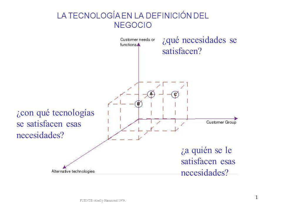 LA TECNOLOGÍA EN LA DEFINICIÓN DEL NEGOCIO