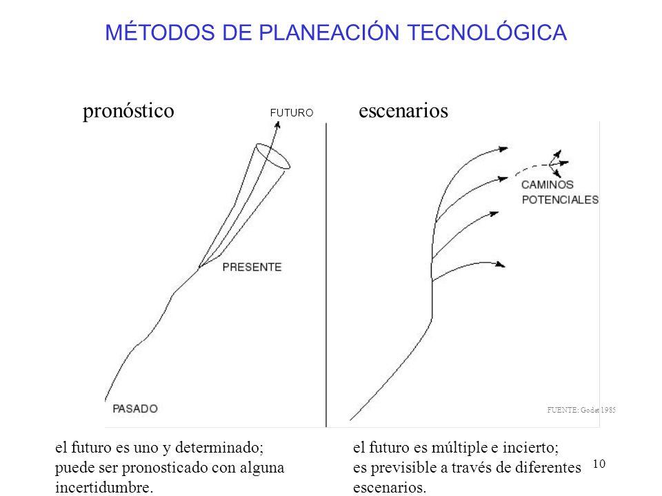 MÉTODOS DE PLANEACIÓN TECNOLÓGICA