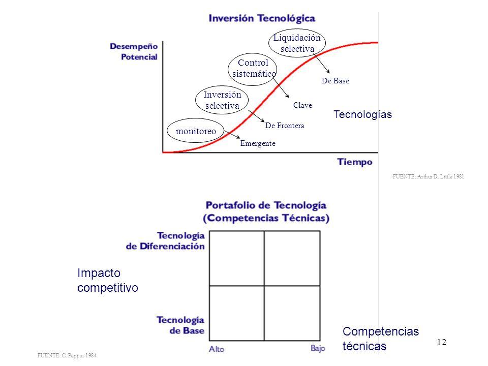 Impacto competitivo Competencias técnicas Tecnologías Liquidación