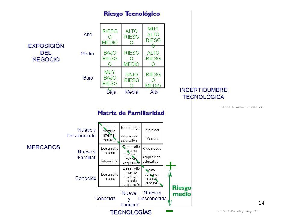 EXPOSICIÓN DEL NEGOCIO INCERTIDUMBRE TECNOLÓGICA MERCADOS TECNOLOGÍAS
