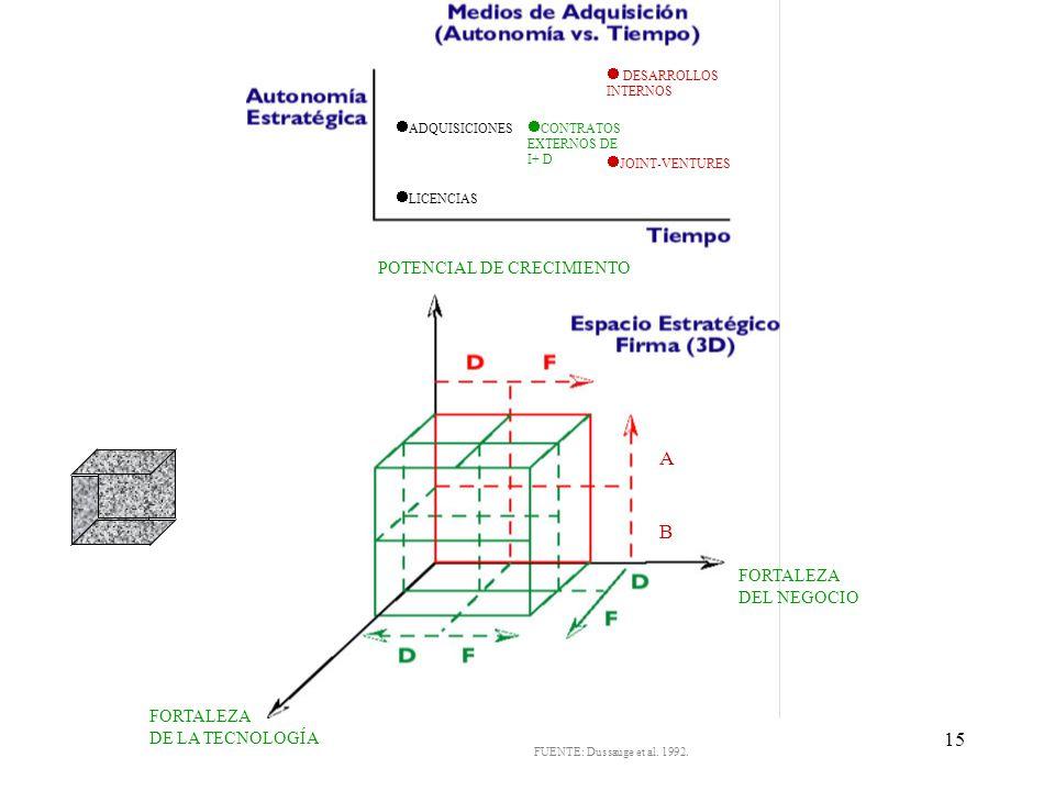 A B POTENCIAL DE CRECIMIENTO FORTALEZA DEL NEGOCIO FORTALEZA