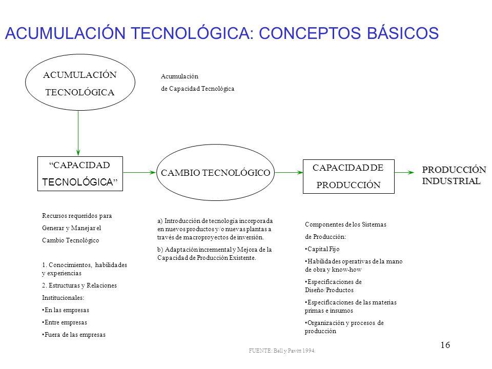 ACUMULACIÓN TECNOLÓGICA: CONCEPTOS BÁSICOS