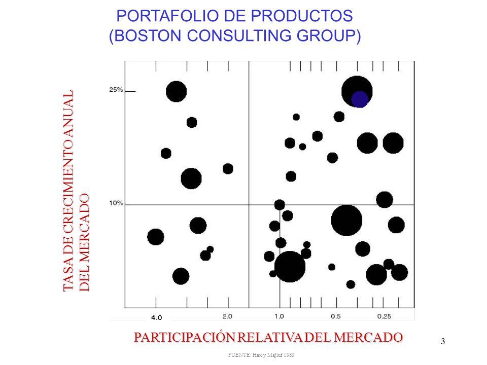 PORTAFOLIO DE PRODUCTOS (BOSTON CONSULTING GROUP)
