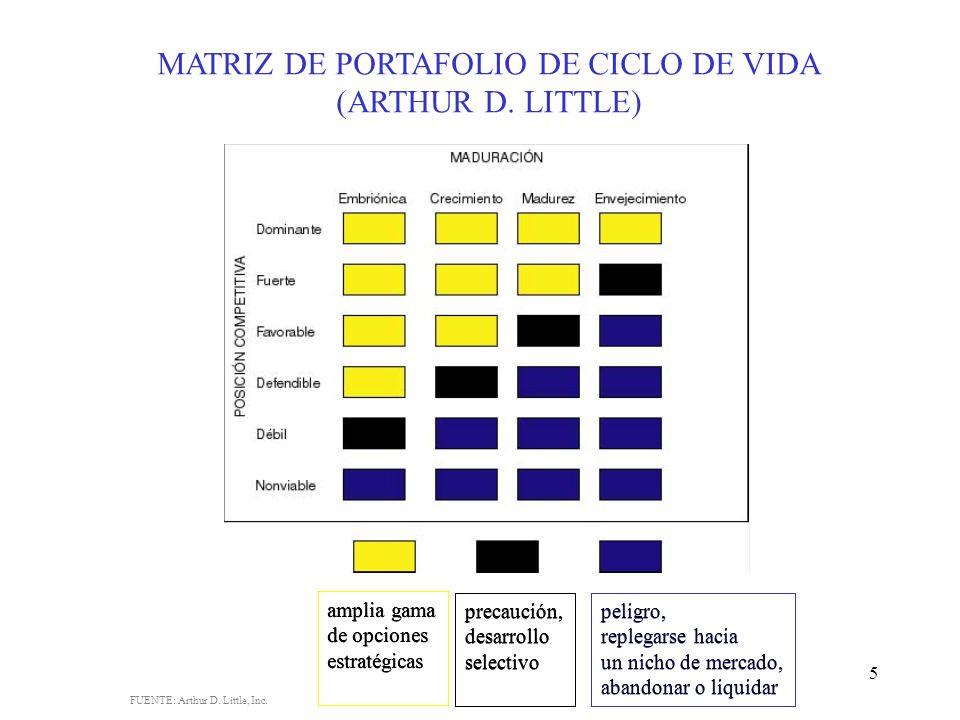 MATRIZ DE PORTAFOLIO DE CICLO DE VIDA