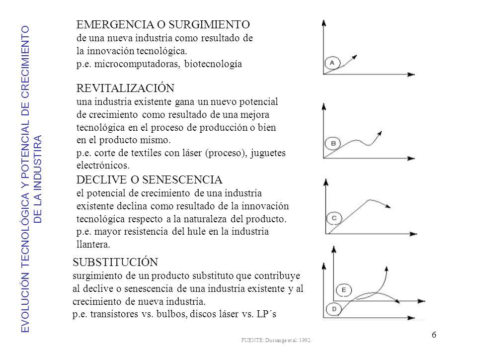 EVOLUCIÓN TECNOLÓGICA Y POTENCIAL DE CRECIMIENTO DE LA INDUSTIRA
