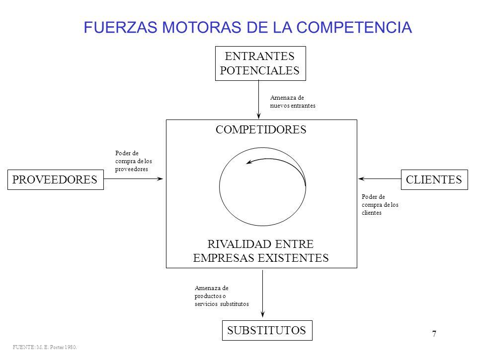 FUERZAS MOTORAS DE LA COMPETENCIA