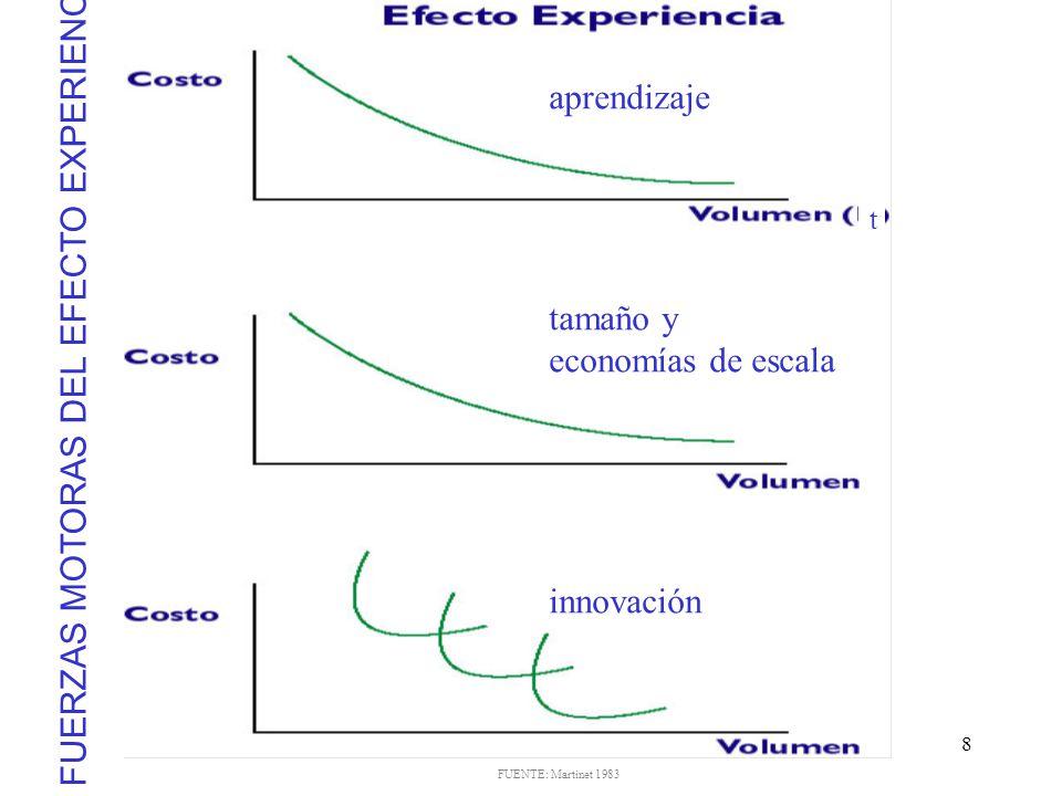 FUERZAS MOTORAS DEL EFECTO EXPERIENCIA