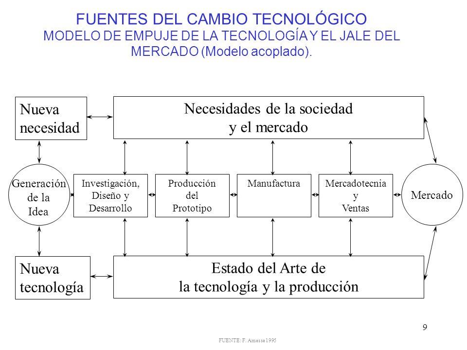 FUENTES DEL CAMBIO TECNOLÓGICO