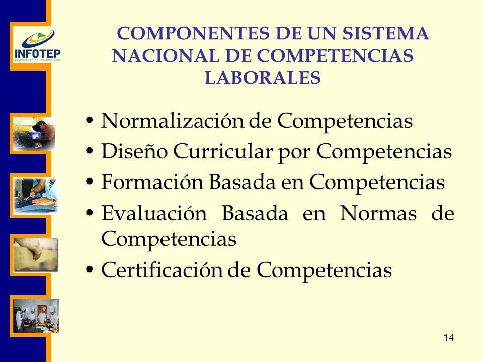 COMPONENTES DE UN SISTEMA NACIONAL DE COMPETENCIAS LABORALES
