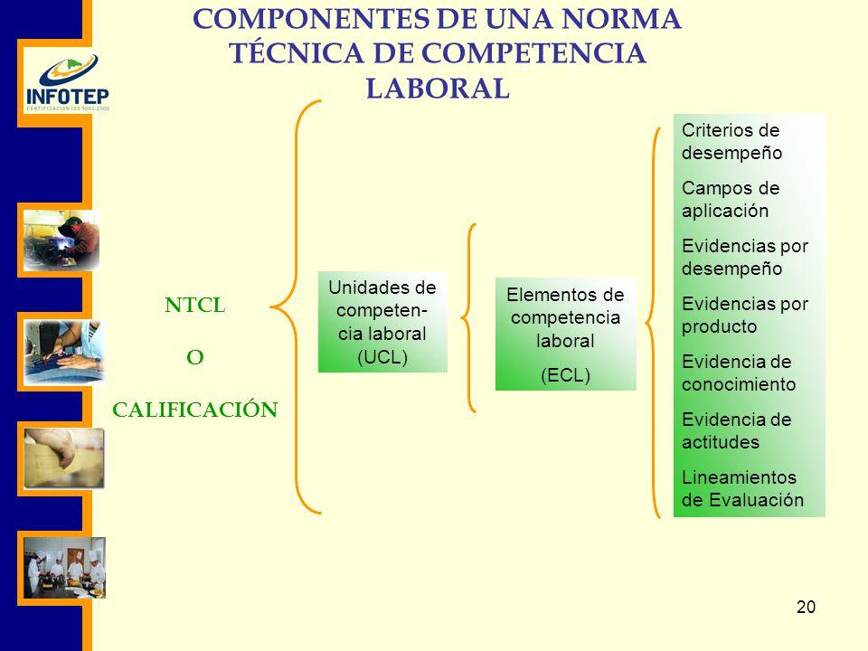 COMPONENTES DE UNA NORMA TÉCNICA DE COMPETENCIA LABORAL