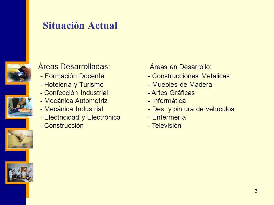 Situación Actual Áreas Desarrolladas: Áreas en Desarrollo: