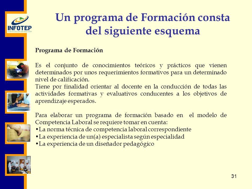 Un programa de Formación consta del siguiente esquema