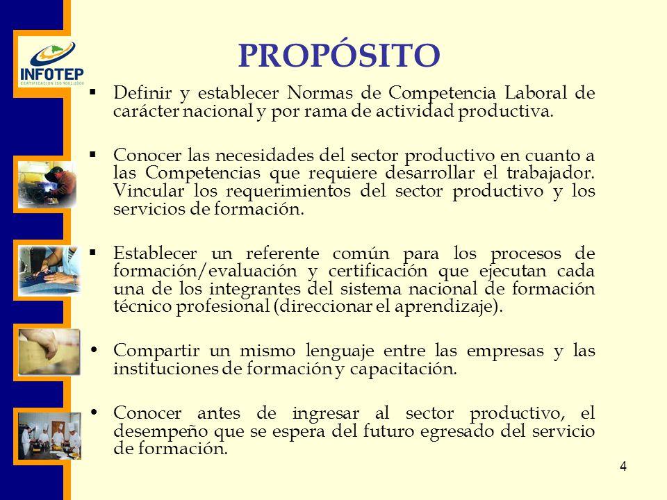 PROPÓSITO Definir y establecer Normas de Competencia Laboral de carácter nacional y por rama de actividad productiva.