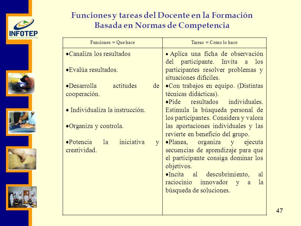 Funciones y tareas del Docente en la Formación