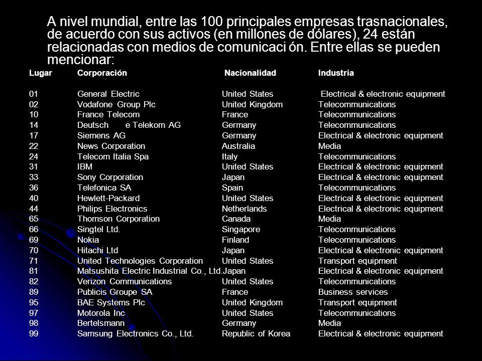 A nivel mundial, entre las 100 principales empresas trasnacionales, de acuerdo con sus activos (en millones de dólares), 24 están relacionadas con medios de comunicaci ón. Entre ellas se pueden mencionar: