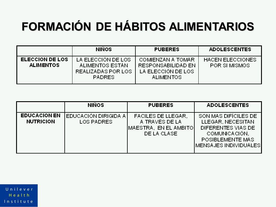FORMACIÓN DE HÁBITOS ALIMENTARIOS
