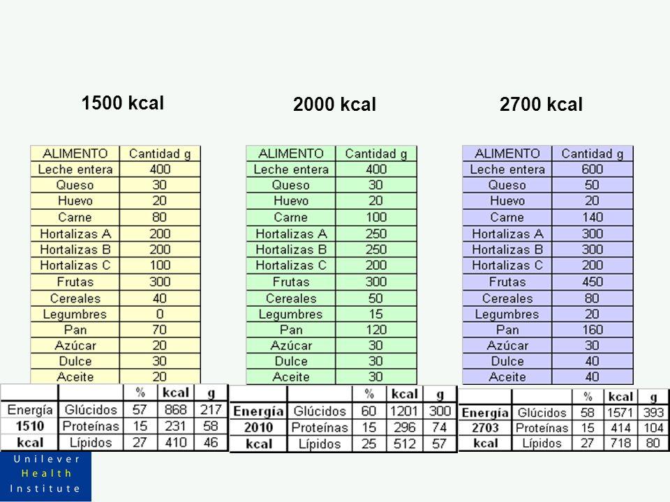 1500 kcal 2000 kcal 2700 kcal