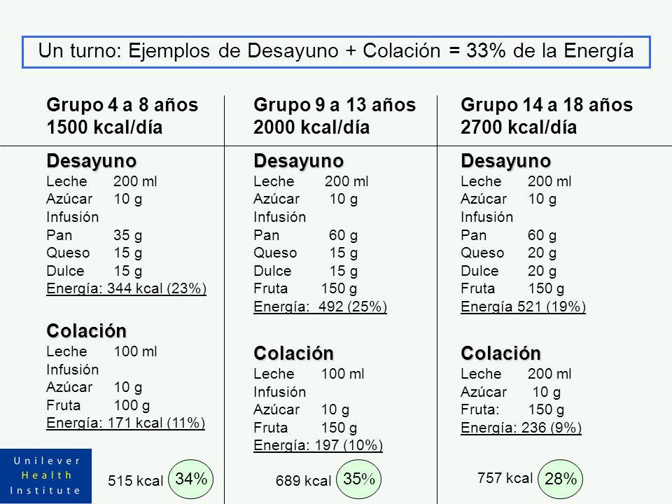 Un turno: Ejemplos de Desayuno + Colación = 33% de la Energía