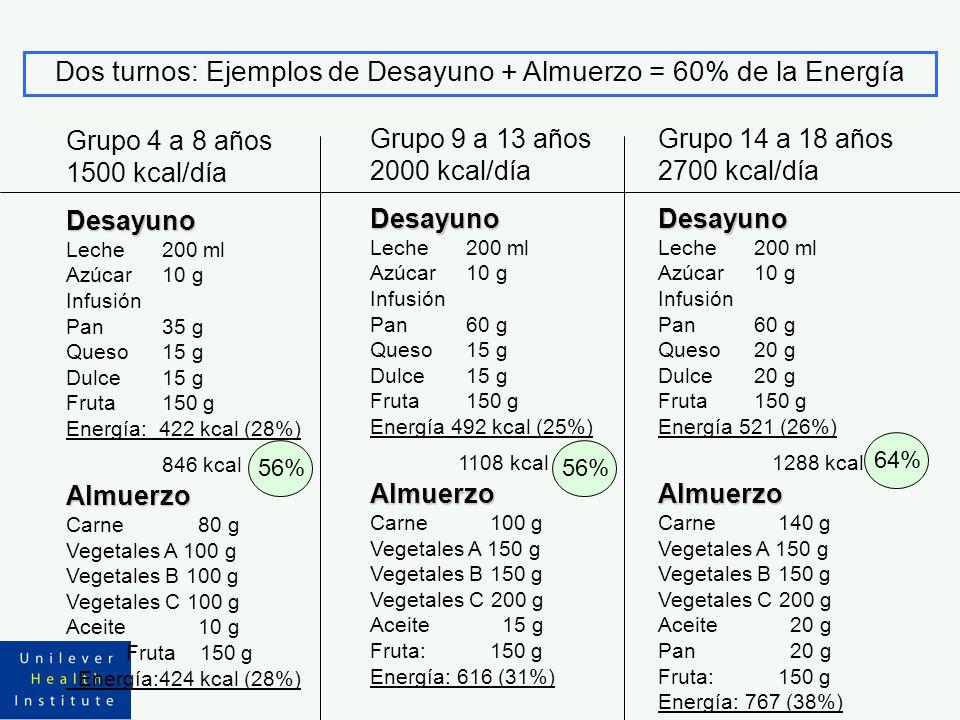 Dos turnos: Ejemplos de Desayuno + Almuerzo = 60% de la Energía