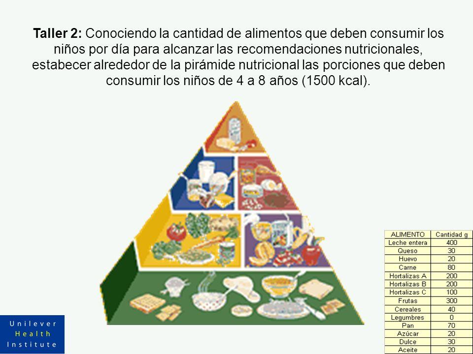 Taller 2: Conociendo la cantidad de alimentos que deben consumir los niños por día para alcanzar las recomendaciones nutricionales, estabecer alrededor de la pirámide nutricional las porciones que deben consumir los niños de 4 a 8 años (1500 kcal).