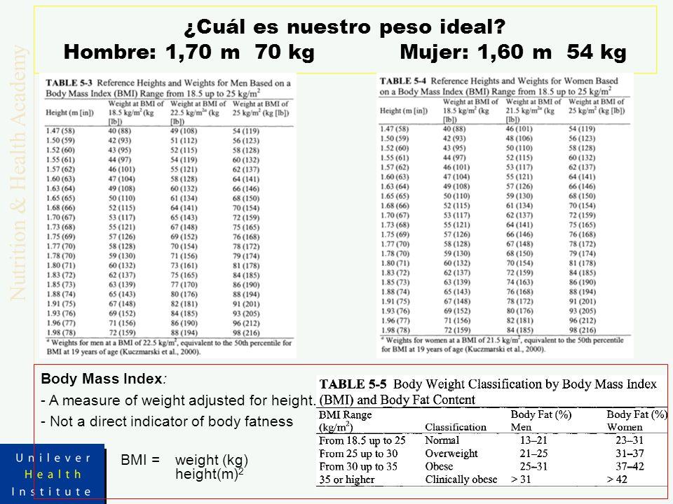 ¿Cuál es nuestro peso ideal Hombre: 1,70 m 70 kg Mujer: 1,60 m 54 kg