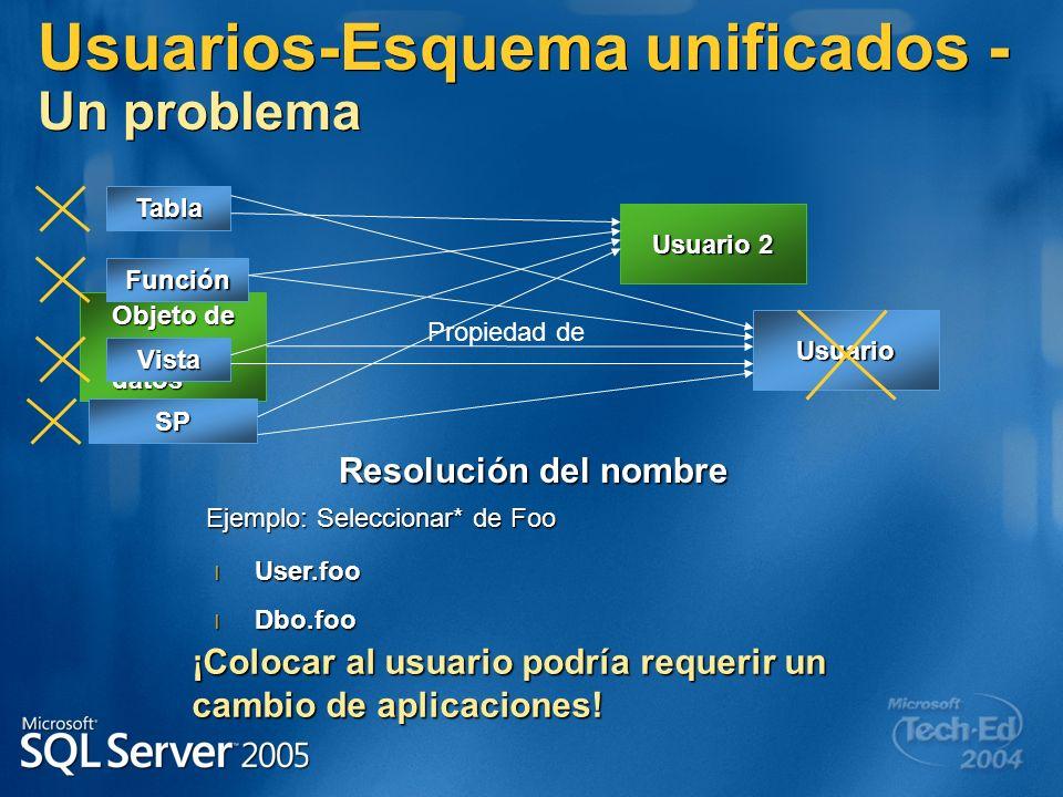 Usuarios-Esquema unificados - Un problema