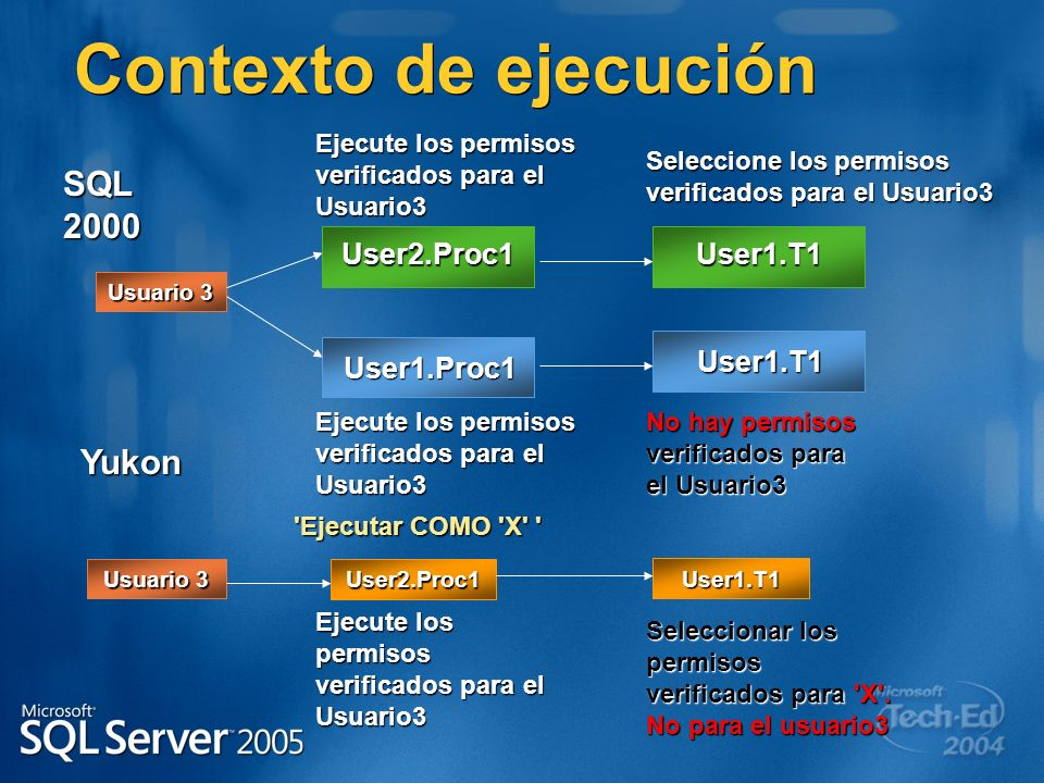 Contexto de ejecución SQL 2000 Yukon User2.Proc1 User1.T1 User1.Proc1