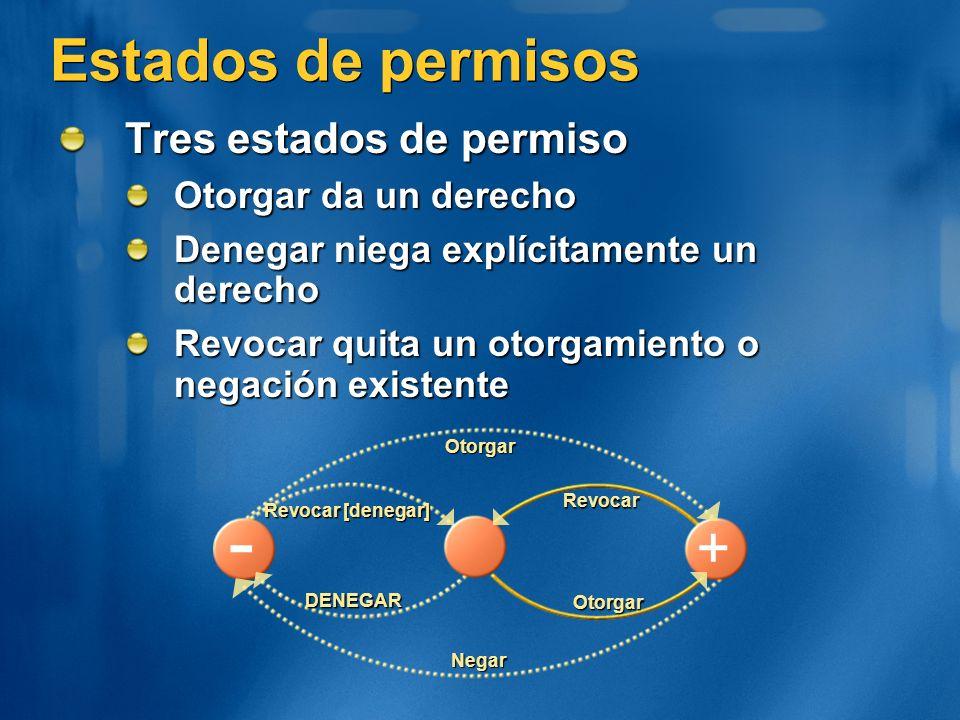 - Estados de permisos + Tres estados de permiso Otorgar da un derecho