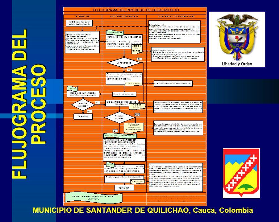 FLUJOGRAMA DEL PROCESO