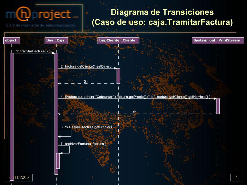 Diagrama de Transiciones (Caso de uso: caja.TramitarFactura)