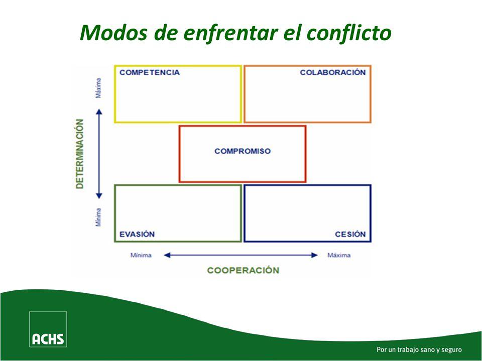 Modos de enfrentar el conflicto