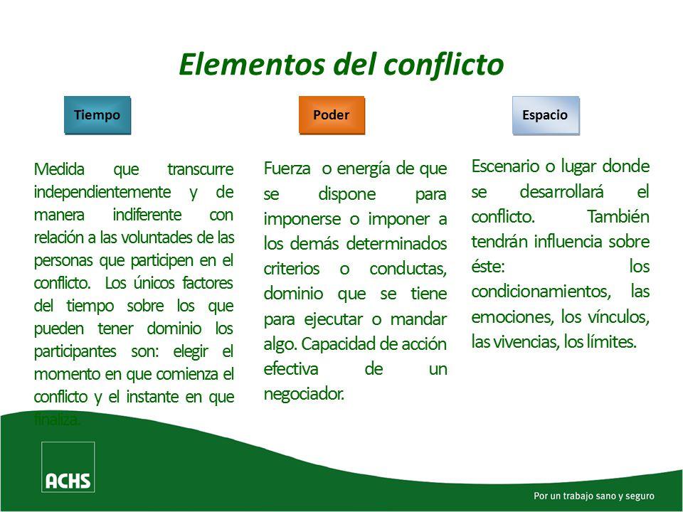 Elementos del conflicto