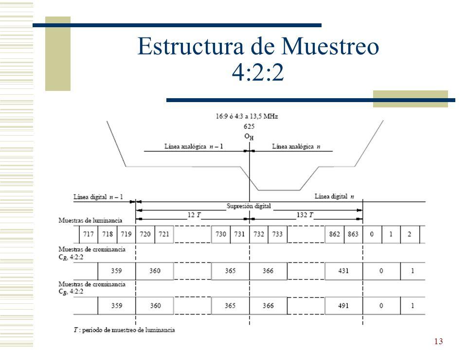 Estructura de Muestreo 4:2:2