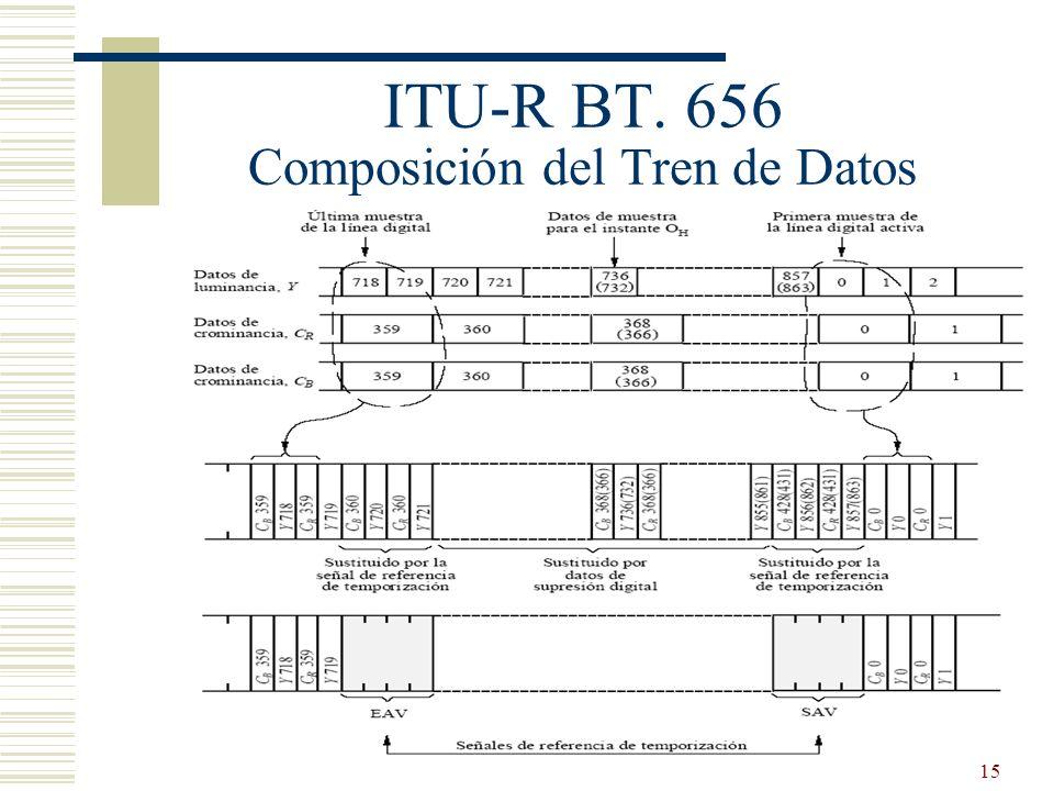 ITU-R BT. 656 Composición del Tren de Datos