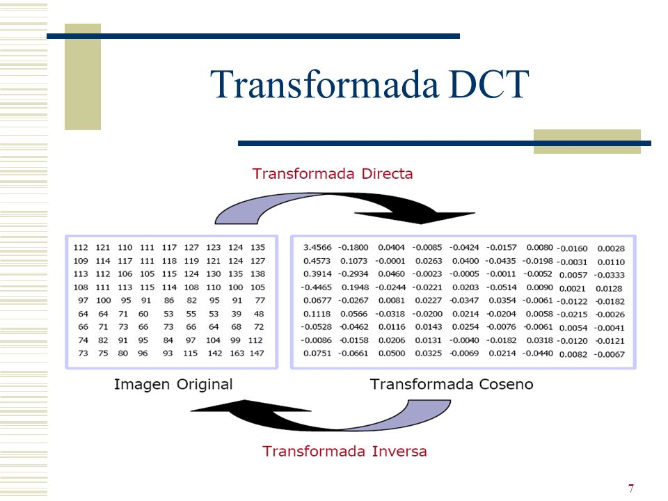 Transformada DCT