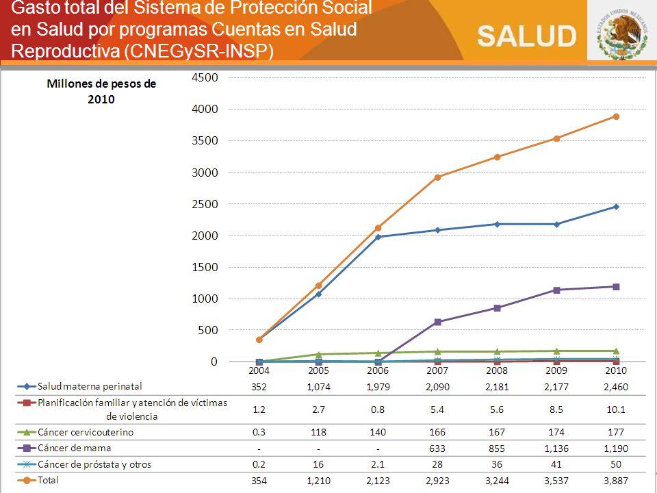 Gasto total del Sistema de Protección Social