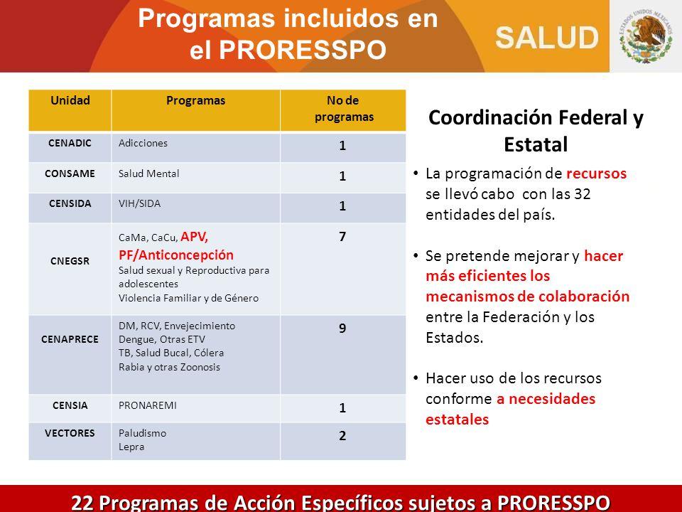 Programas incluidos en el PRORESSPO